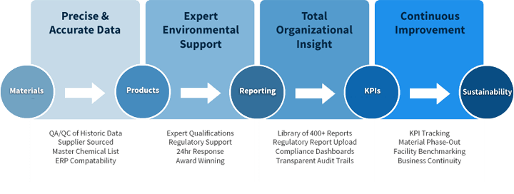 ERA's data management methodology for continuous EHS reporting improvements.