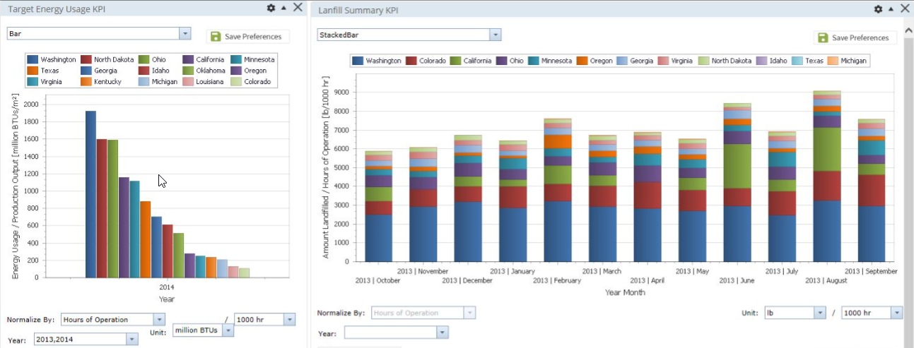 Executive dashboard featuring sample KPIs for energy management.